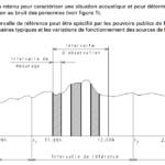 Mesurage normatif intervalle de référence
