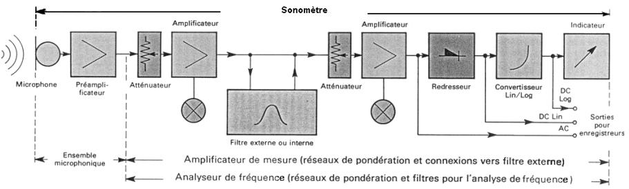 fonctionnement_sonometre