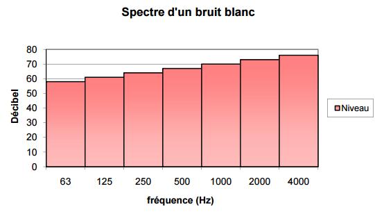 spectre-bruit-blanc
