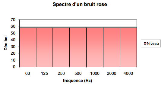 Spectre bruit rose